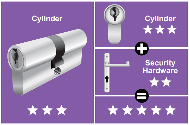 Cylinder locks image