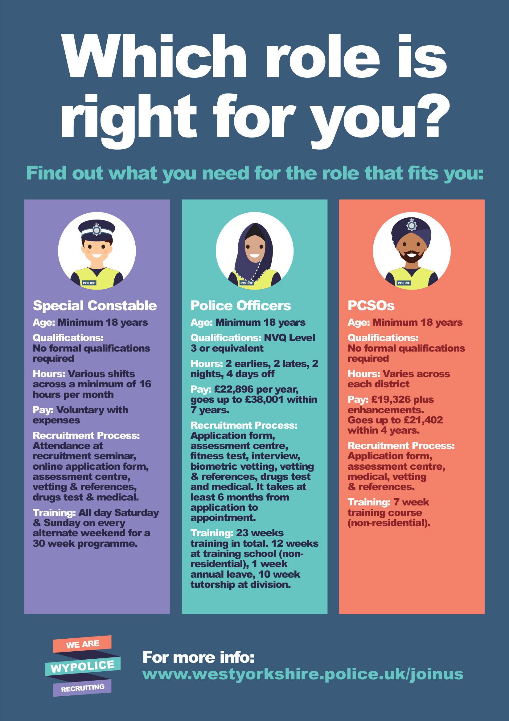 Equality In Employment West Yorkshire Police