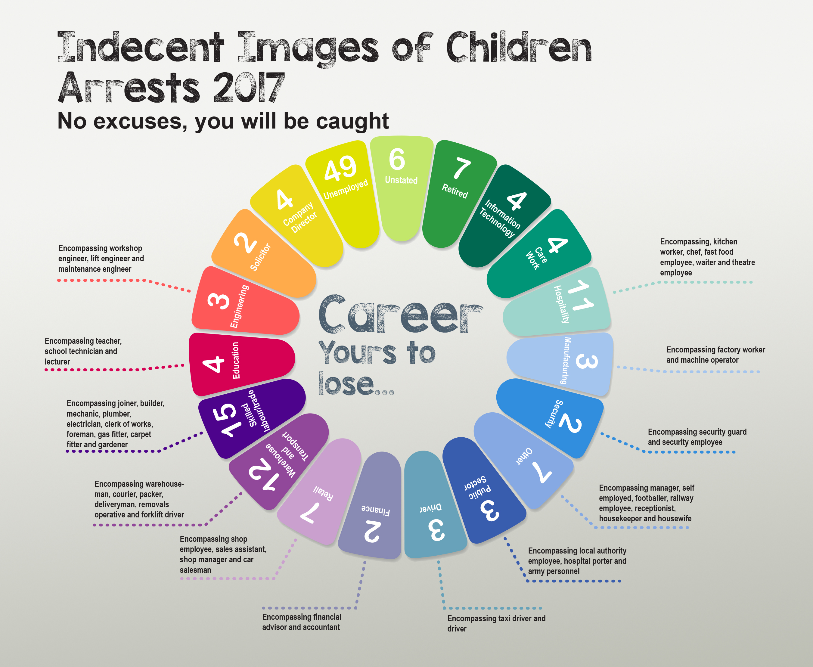 Infographic Showing Professions of Adults Arrested for Looking at Indecent Images of Children