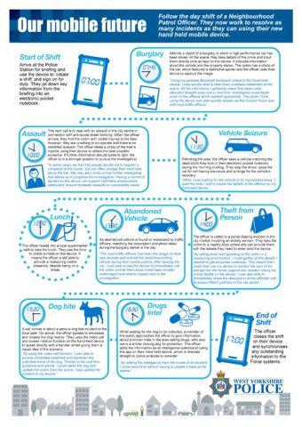 Our Mobile Future - Day Shift